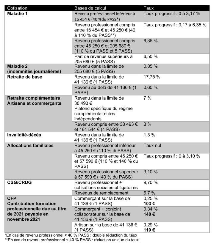 Assiettes et taux de cotisations 2021